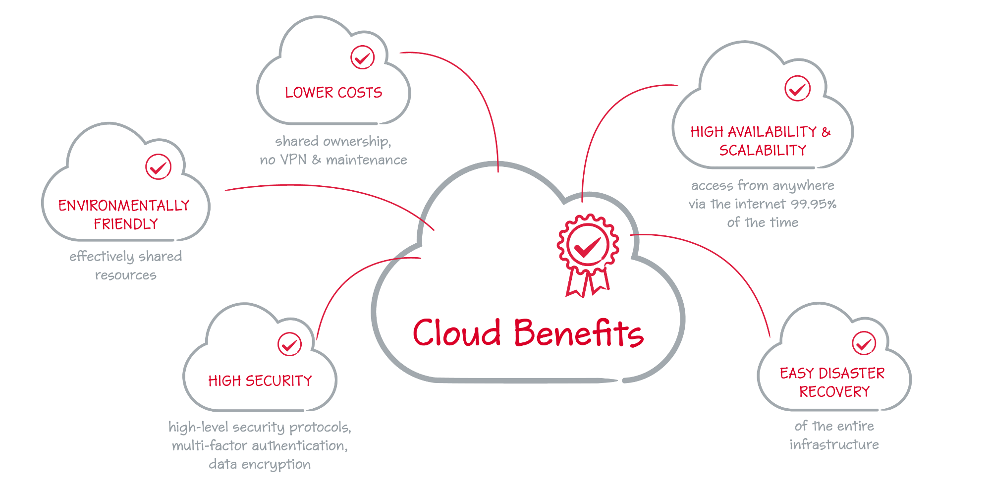 The main benefits of cloud printing.